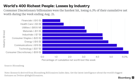 bloomberg market rout