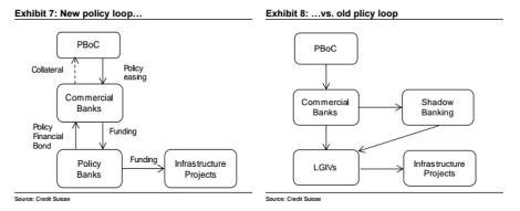 Bloomberg PBOC Policy Loop
