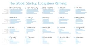 global startup ranking