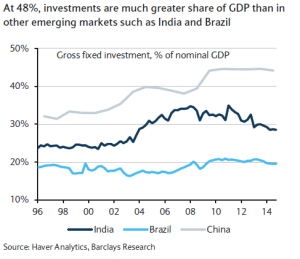 Investement to GDP China Bresil Inde - Source Bloomberg