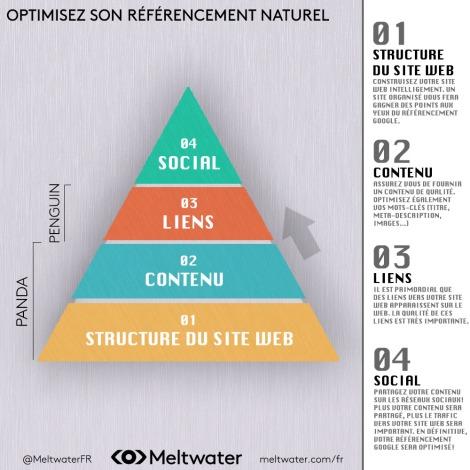 Optimiser-son-référencement-naturel