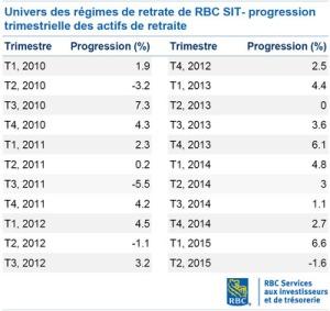 RBC variation AuM