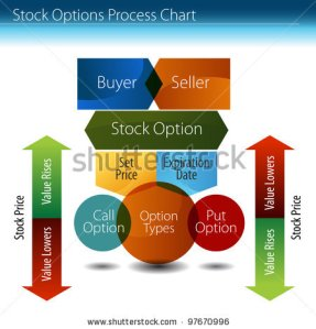 stock-vector-an-image-of-a-stock-options-process-chart-97670996