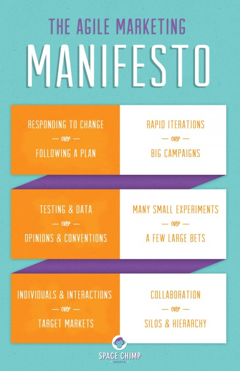 the-agile-marketing-manifesto-infographic