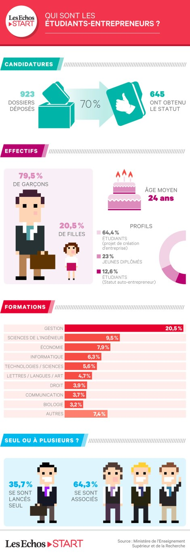 763_1440528016_infographie-statut-etudiant-entrepreneur