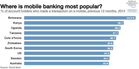 1511B18-mobile-banking-botswana-kenya-uganda
