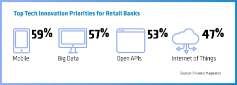 Top-Tech-Innovation-Priorities-for-Retail-Banks
