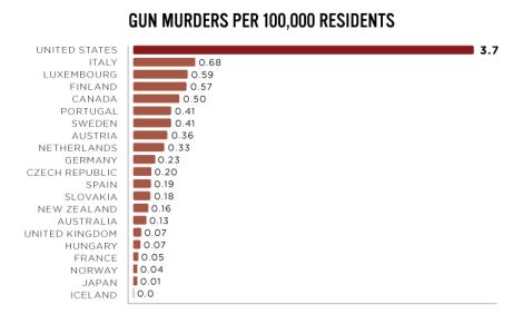 USGunViolenceTrends_Chart1
