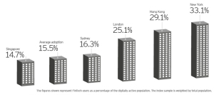 ey-fintech-use-in-major-urban-areas