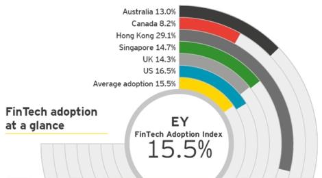 ey-global-fintech-adoption.jpg