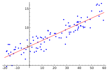 220px-Linear_regression.svg