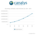 Canalys press release 20150414 - Global 3D printing market to reach $20.2 billion in 2019-3.jpg