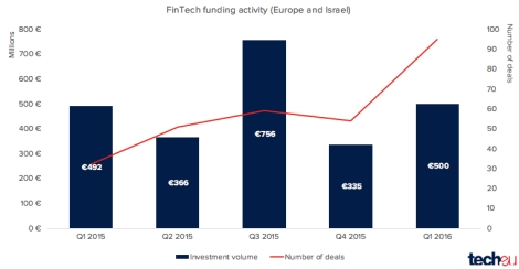 fintech_funding_activity_europe_israel.jpg