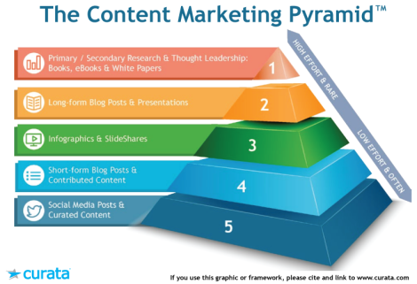 146x100xContent-Marketing-Pyramid1.png.pagespeed.ic.yqtTHG0MW4.jpg