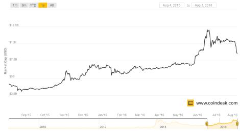 Market_Cap_(USD)
