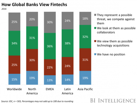 global banks fintechs.png