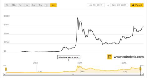 bitcoin-price-20161120