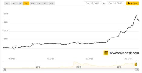 bitcoin-price-22122016