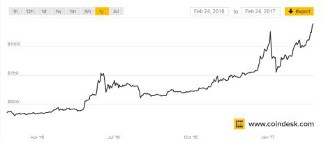 bitcoin-price-24-02-2017