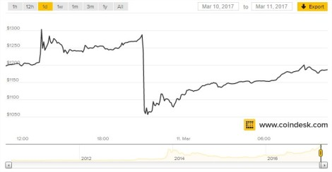 $1,187.47 - CoinDesk BPI - Google Chrome