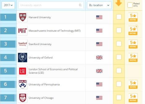 Accounting & Finance Top Universities