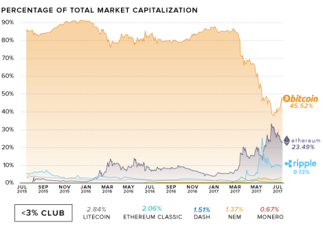 total-crypto-marketshare