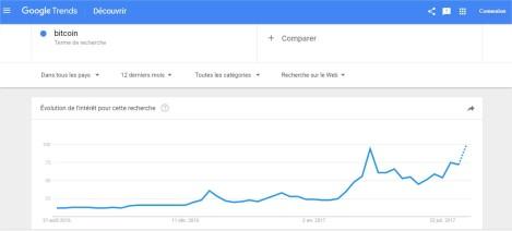 bitcoin - Découvrir - GoogleTrends - Google Chrome