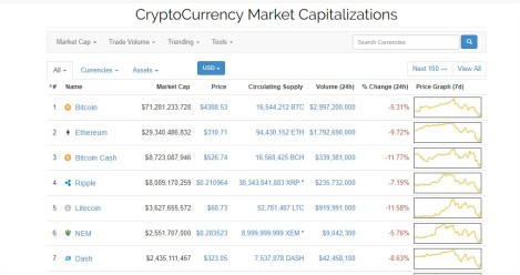 CryptoCurrency Market Capitalizations - Google Chrome
